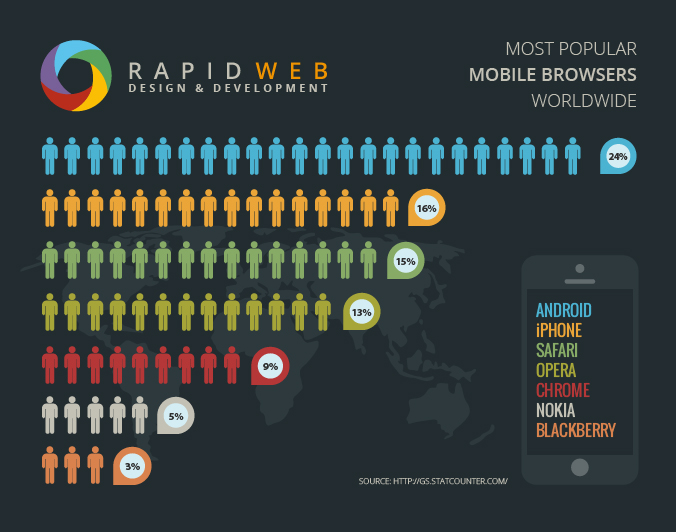 infographic mobile browsers