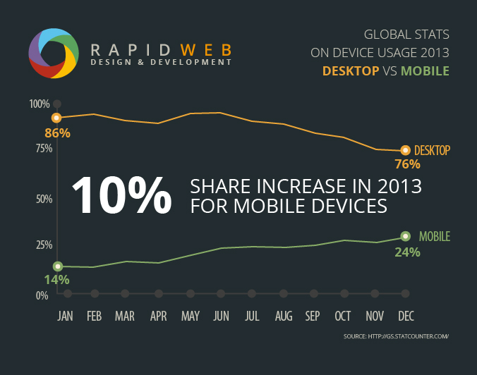 infographic mobile usage