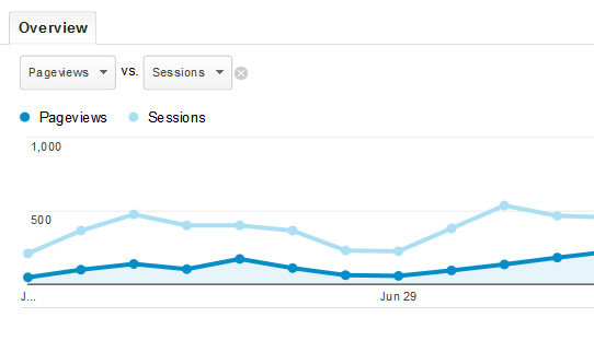 Screenshot of Google Analytics Metrics Correlation with the vs tab