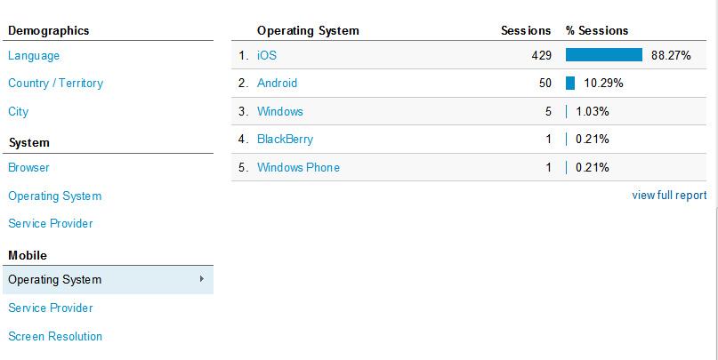 Screenshot of Google Analytics Mobile Vistors data