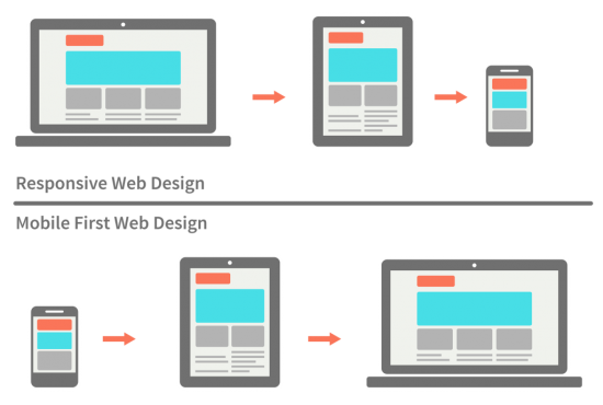 responsive-vs-mobile-first-webdesign-022-1024x689